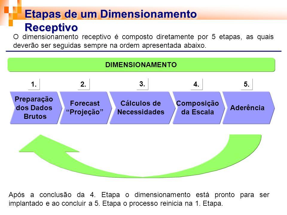 Etapas de um Dimensionamento Receptivo