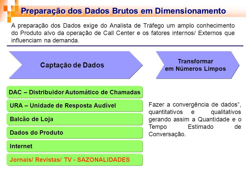 DAC – Distribuidor Automático de Chamadas