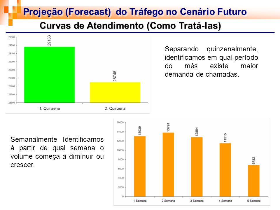 Projeção (Forecast) do Tráfego no Cenário Futuro