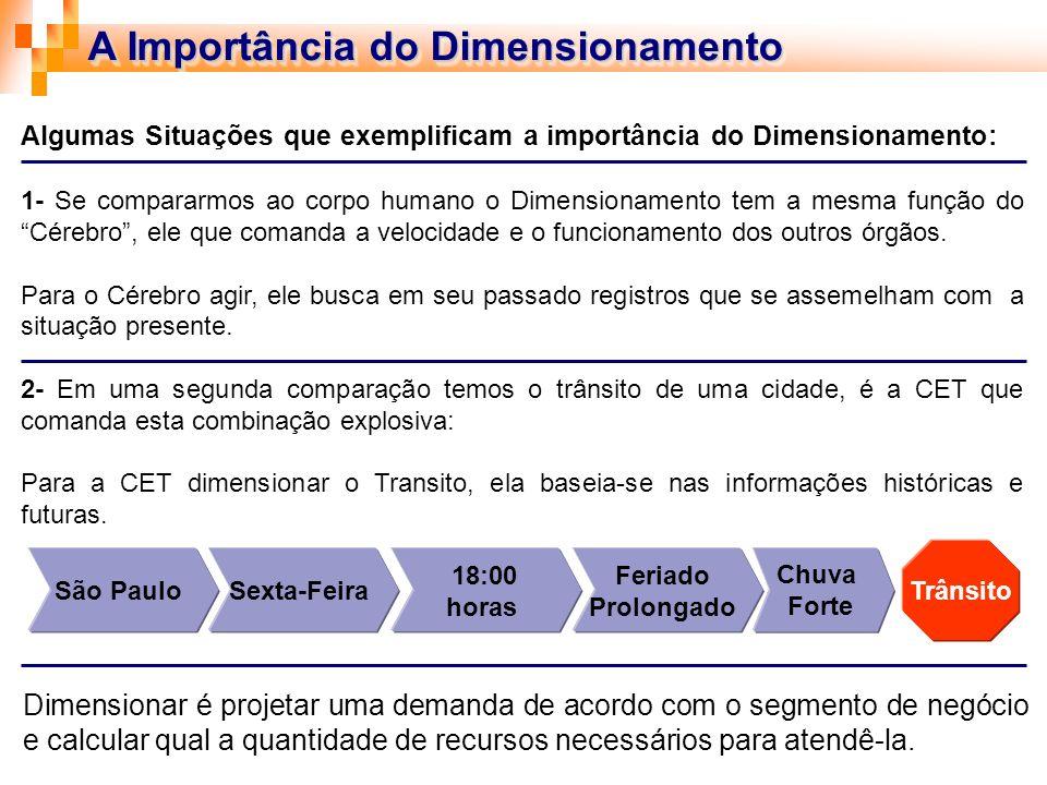 A Importância do Dimensionamento