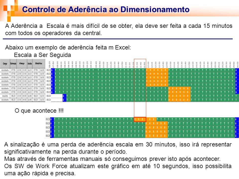 Controle de Aderência ao Dimensionamento