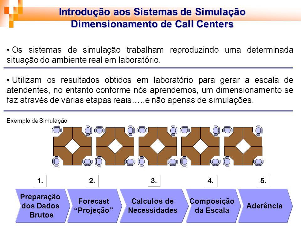 Introdução aos Sistemas de Simulação Dimensionamento de Call Centers