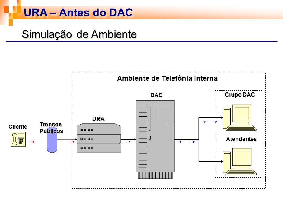 URA – Antes do DAC Simulação de Ambiente Ambiente de Telefônia Interna