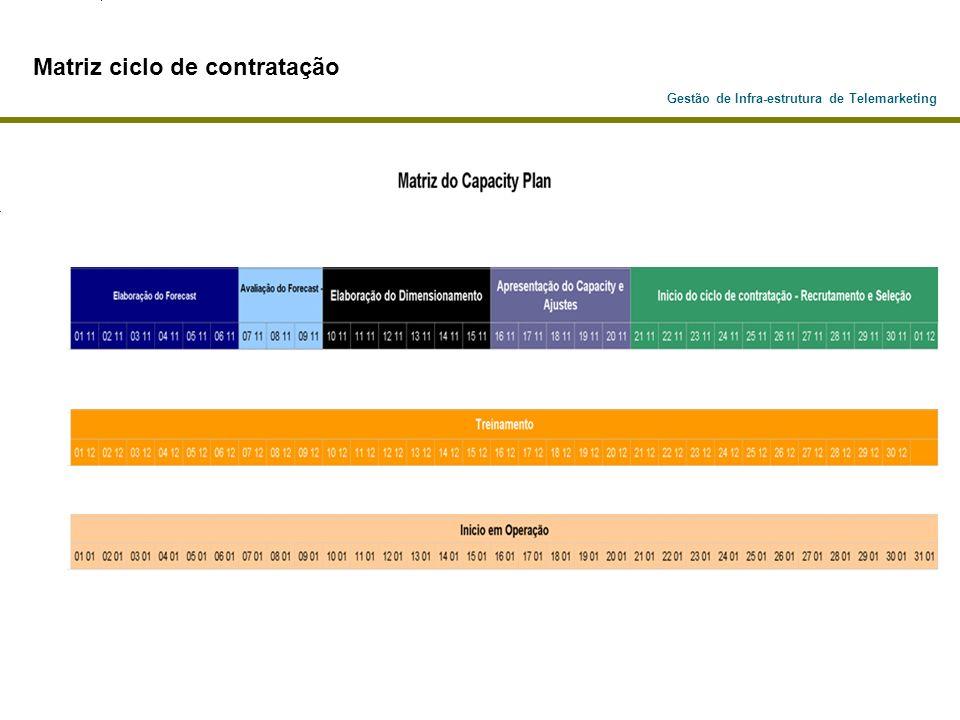 Matriz ciclo de contratação