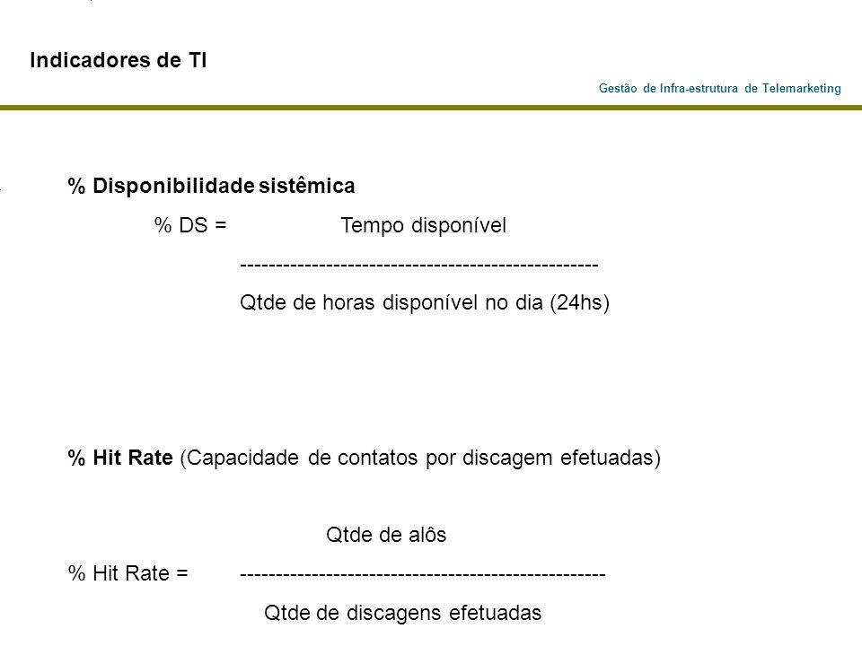 % Disponibilidade sistêmica % DS = Tempo disponível