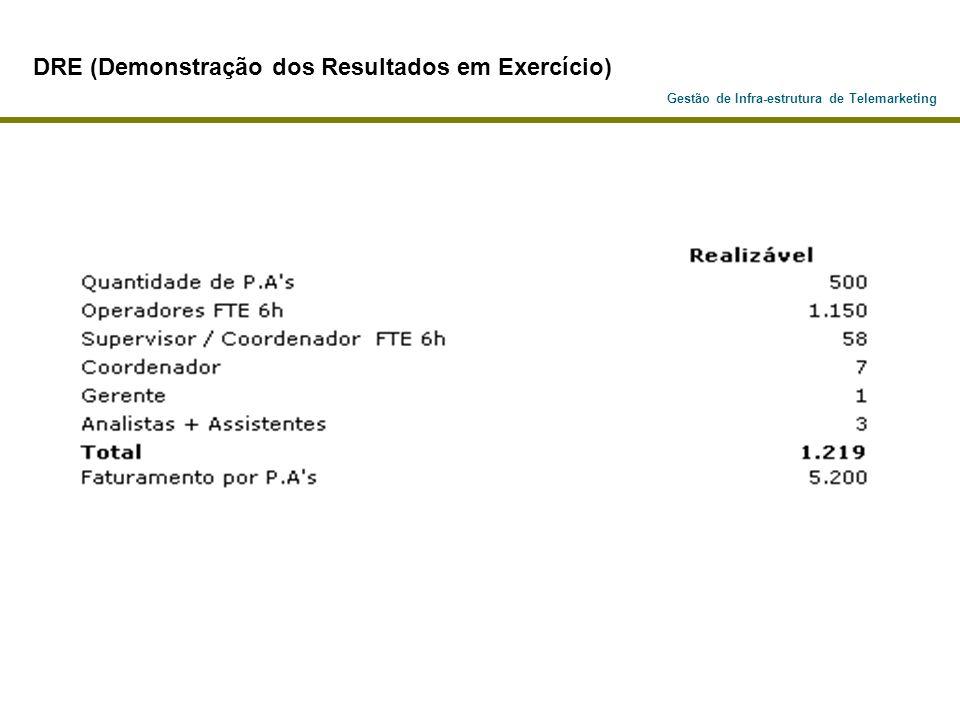 DRE (Demonstração dos Resultados em Exercício)