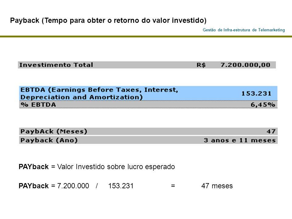 Payback (Tempo para obter o retorno do valor investido)