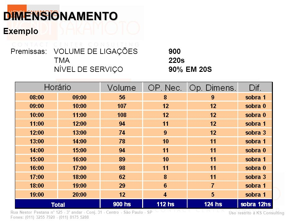 DIMENSIONAMENTO Exemplo Premissas: VOLUME DE LIGAÇÕES 900 TMA 220s