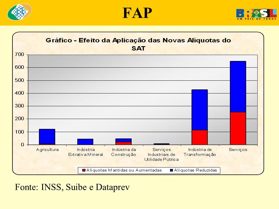 FAP Fonte: INSS, Suibe e Dataprev
