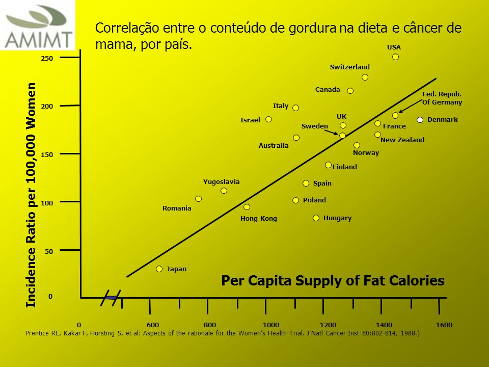 Per Capita Supply of Fat Calories