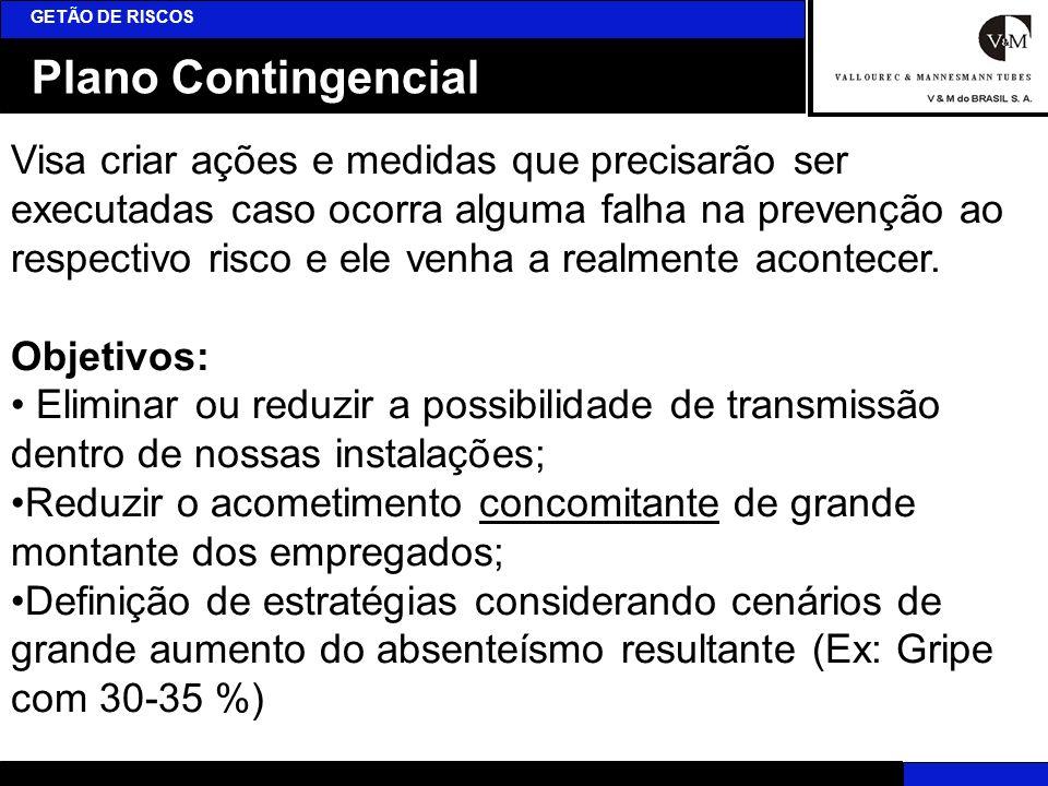 GETÃO DE RISCOS Plano Contingencial.