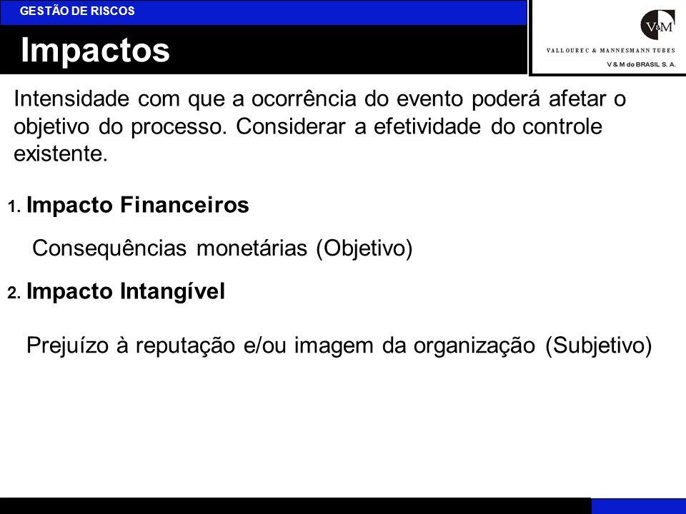 GESTÃO DE RISCOS Impactos.