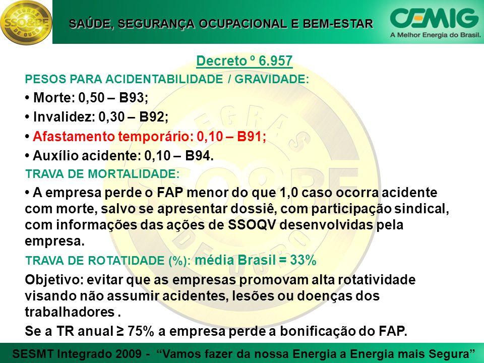 • Afastamento temporário: 0,10 – B91; • Auxílio acidente: 0,10 – B94.