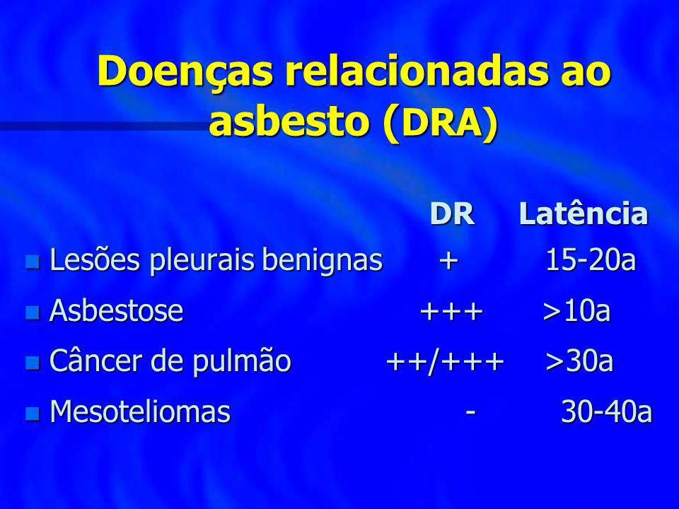 Doenças relacionadas ao asbesto (DRA)