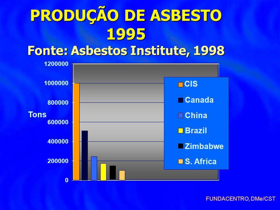 PRODUÇÃO DE ASBESTO 1995 Fonte: Asbestos Institute, 1998