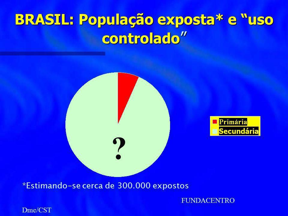 BRASIL: População exposta* e uso controlado