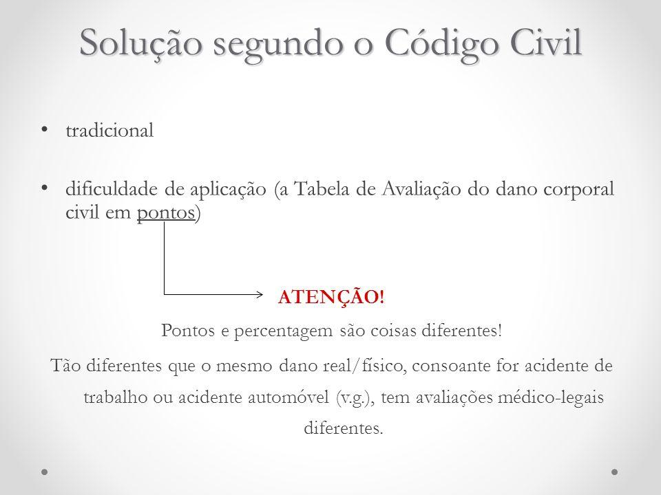Solução segundo o Código Civil