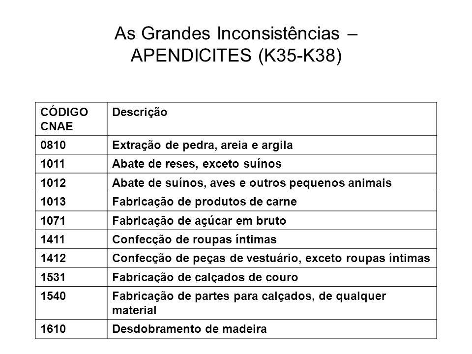As Grandes Inconsistências – APENDICITES (K35-K38)