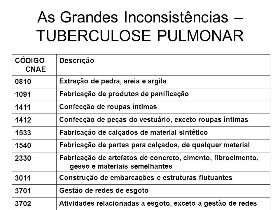 As Grandes Inconsistências – TUBERCULOSE PULMONAR