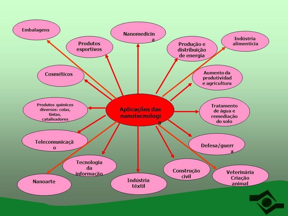 Aplicações das nanotecnologia