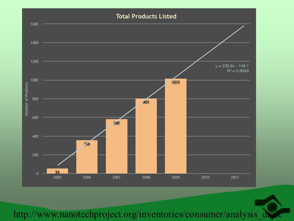 http://www.nanotechproject.org/inventories/consumer/analysis_draft/