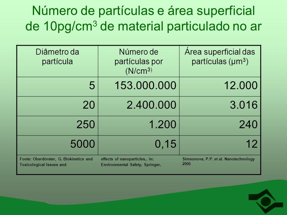 Número de partículas e área superficial de 10pg/cm3 de material particulado no ar