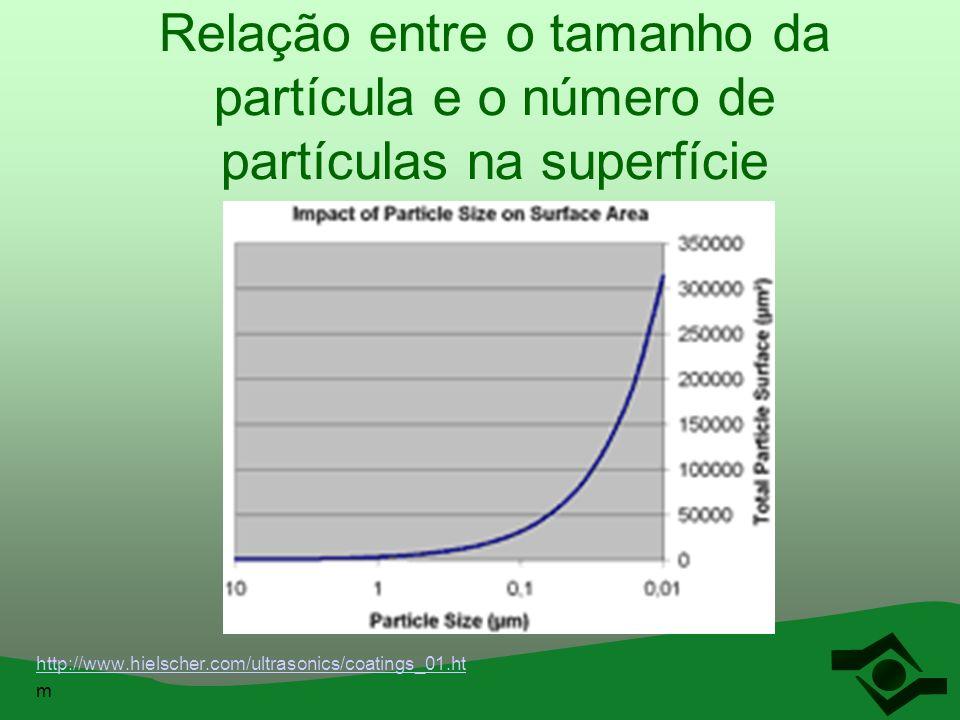 Relação entre o tamanho da partícula e o número de partículas na superfície