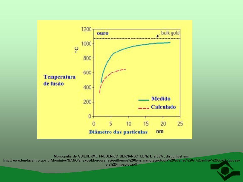 Monografia de GUILHERME FREDERICO BERNARDO LENZ E SILVA , disponível em: http://www.fundacentro.gov.br/dominios/NANO/anexos/Monografias/guilherme%20lenz_nanotecnologia%20avaliao%20e%20anlise%20dos%20possveis%20impactos.pdf