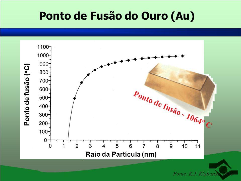 Ponto de Fusão do Ouro (Au)