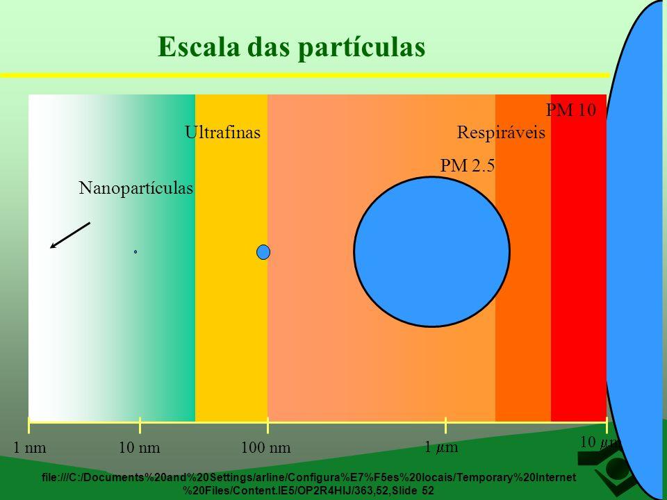 Escala das partículas Nanopartículas Ultrafinas Respiráveis PM 10