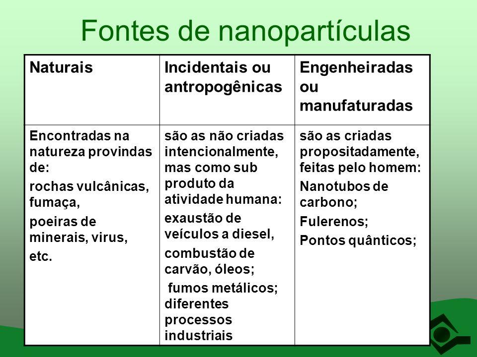 Fontes de nanopartículas