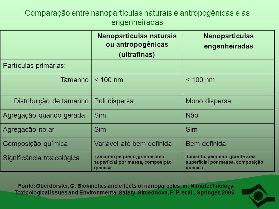 Nanopartículas naturais ou antropogênicas