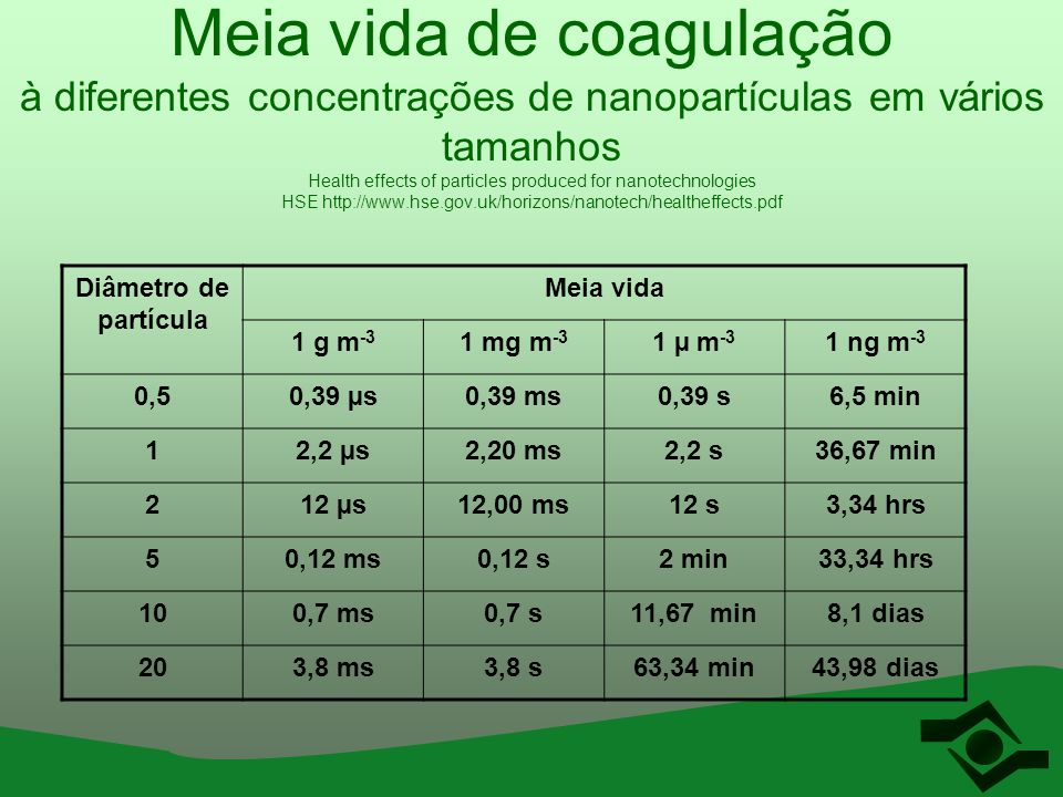 Meia vida de coagulação à diferentes concentrações de nanopartículas em vários tamanhos Health effects of particles produced for nanotechnologies HSE http://www.hse.gov.uk/horizons/nanotech/healtheffects.pdf