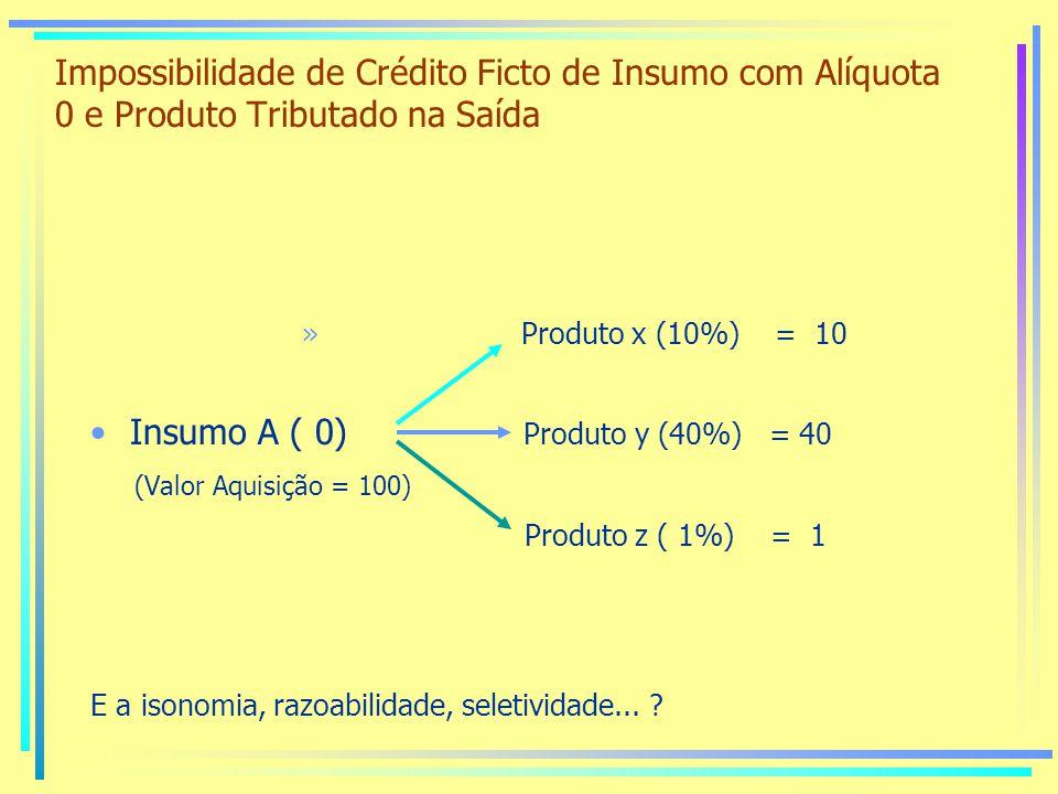 Insumo A ( 0) Produto y (40%) = 40 (Valor Aquisição = 100)
