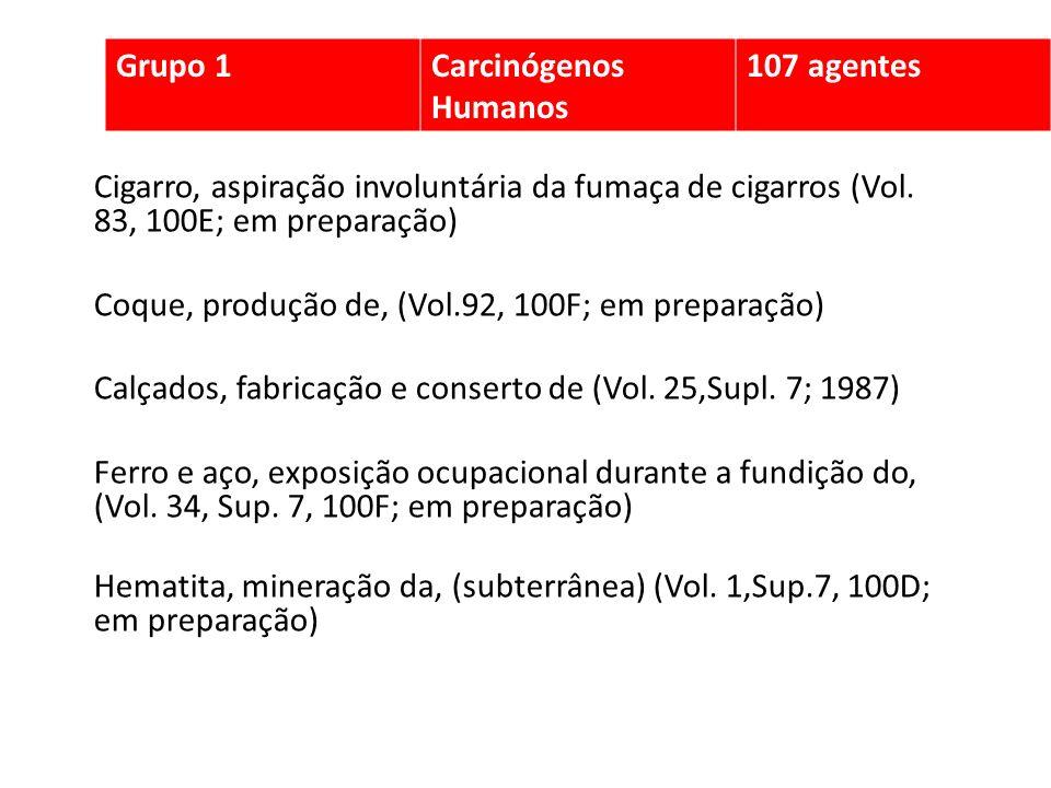 Grupo 1Carcinógenos Humanos. 107 agentes. Cigarro, aspiração involuntária da fumaça de cigarros (Vol. 83, 100E; em preparação)