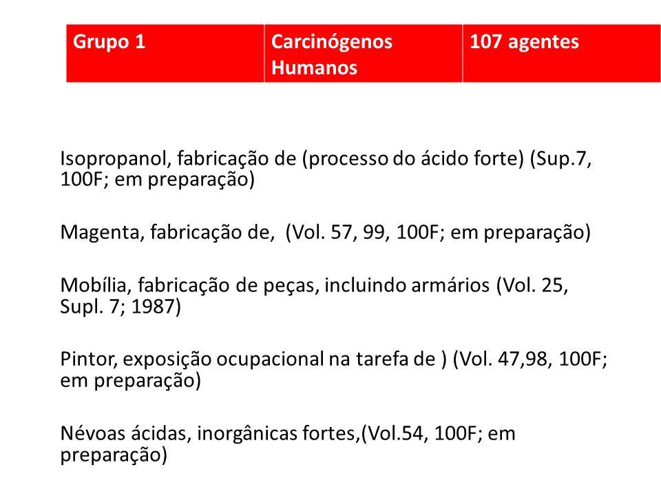 Grupo 1 Carcinógenos Humanos. 107 agentes. Isopropanol, fabricação de (processo do ácido forte) (Sup.7, 100F; em preparação)