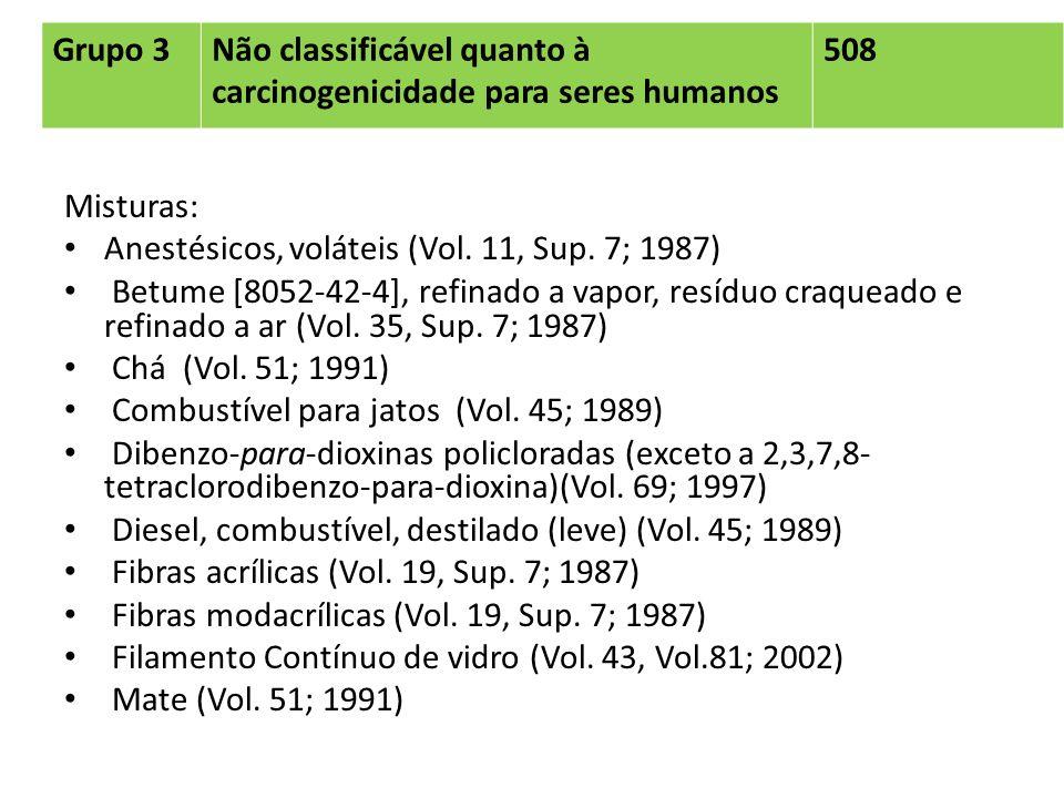 Grupo 3Não classificável quanto à carcinogenicidade para seres humanos. 508. Misturas: Anestésicos, voláteis (Vol. 11, Sup. 7; 1987)