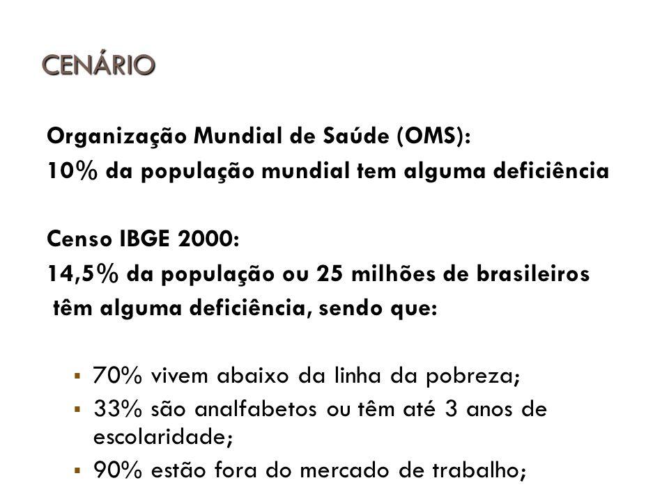 CENÁRIO Organização Mundial de Saúde (OMS):
