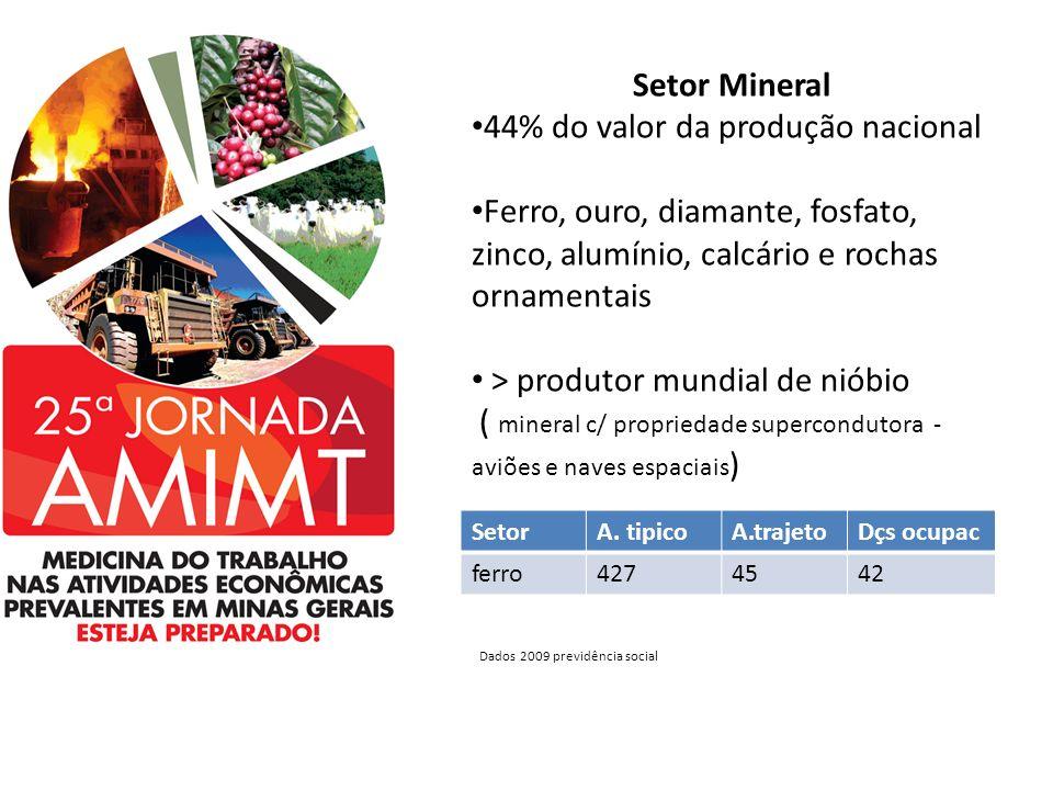 44% do valor da produção nacional
