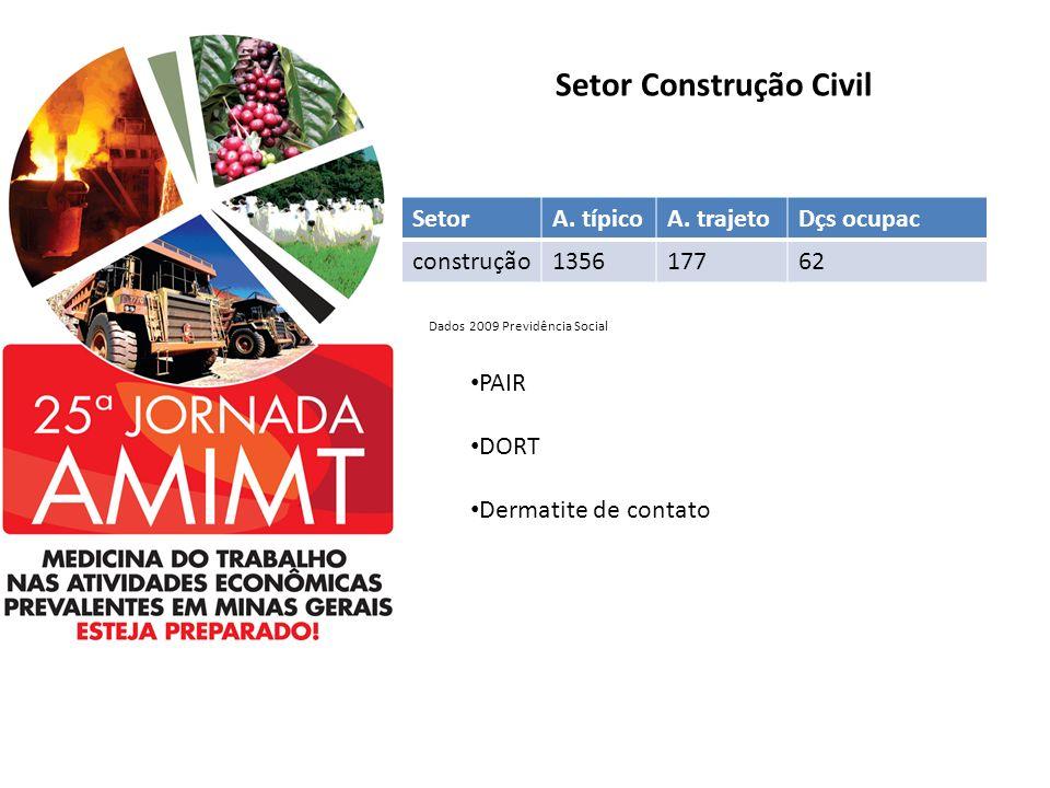 Setor Construção Civil