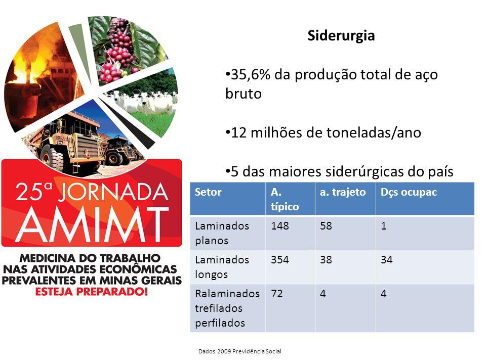 35,6% da produção total de aço bruto