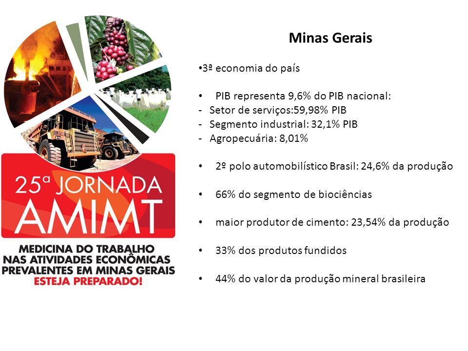 Minas Gerais 3ª economia do país PIB representa 9,6% do PIB nacional: