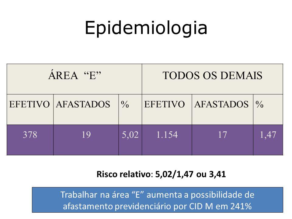 Epidemiologia ÁREA E TODOS OS DEMAIS EFETIVO AFASTADOS % 378 19 5,02