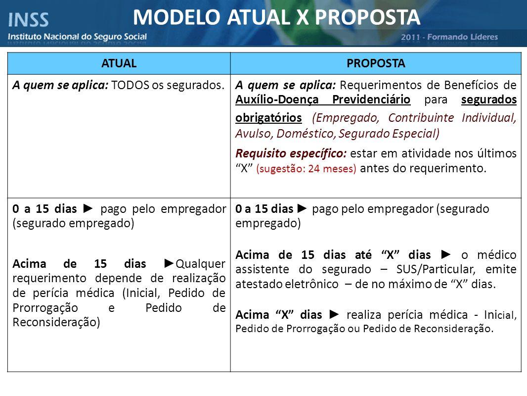 MODELO ATUAL X PROPOSTA