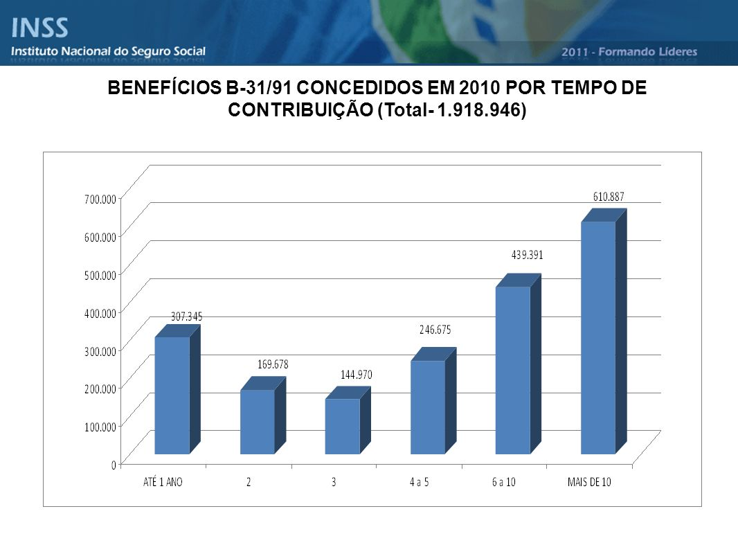 BENEFÍCIOS B-31/91 CONCEDIDOS EM 2010 POR TEMPO DE CONTRIBUIÇÃO (Total- 1.918.946)