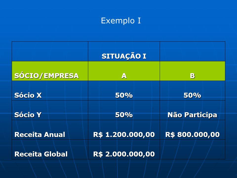 Exemplo I SITUAÇÃO I SÓCIO/EMPRESA A B Sócio X 50% Sócio Y
