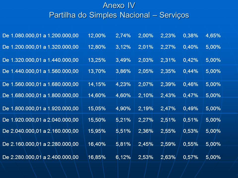 Anexo IV Partilha do Simples Nacional – Serviços