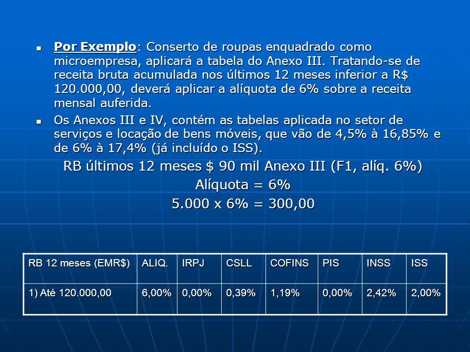 RB últimos 12 meses $ 90 mil Anexo III (F1, alíq. 6%)