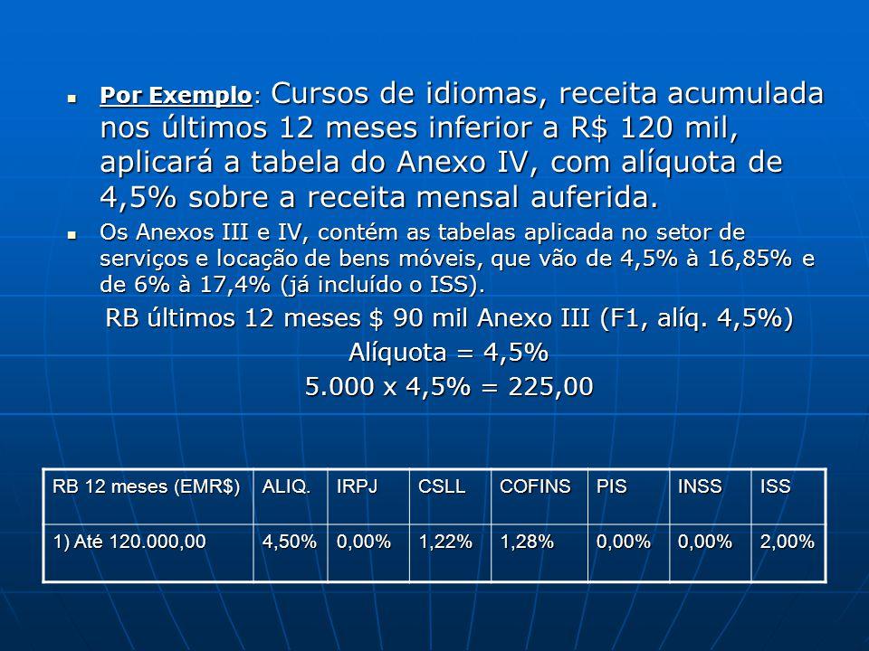 RB últimos 12 meses $ 90 mil Anexo III (F1, alíq. 4,5%)