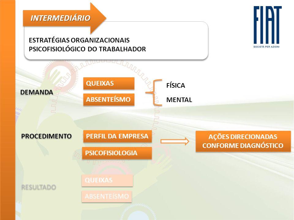 AÇÕES DIRECIONADAS CONFORME DIAGNÓSTICO